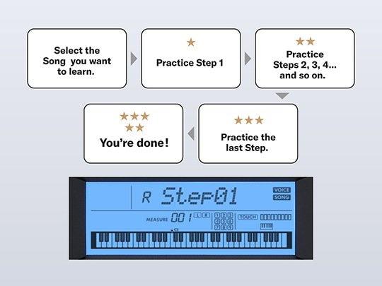 Функция обучения Keys to Success